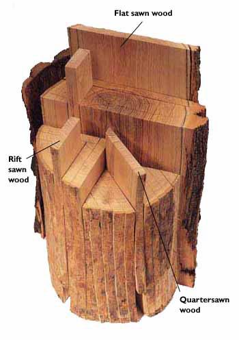 Log-Cuts